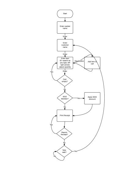 Register State Diagram
