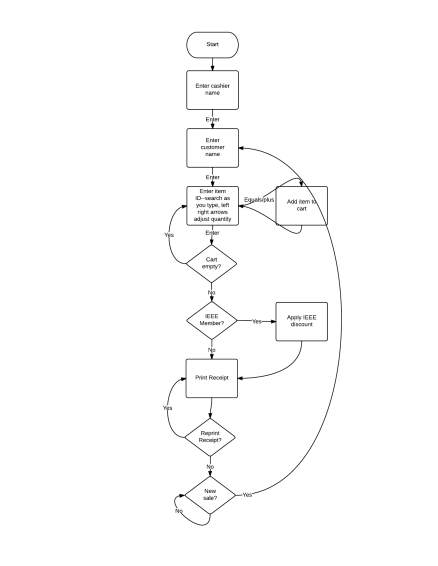 Register State Diagram