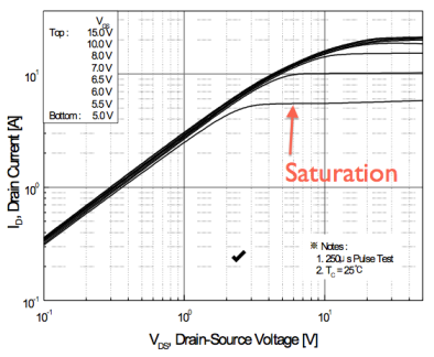 Drain current vs Vds curve